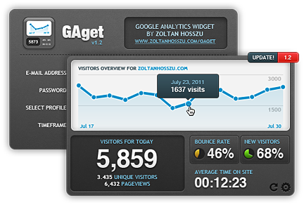 Best Google Analytics Dashboard Widget